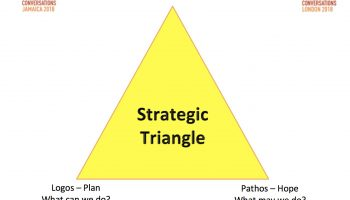 Strategic Triangle